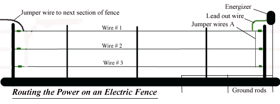 Routing Power for Electric Fence