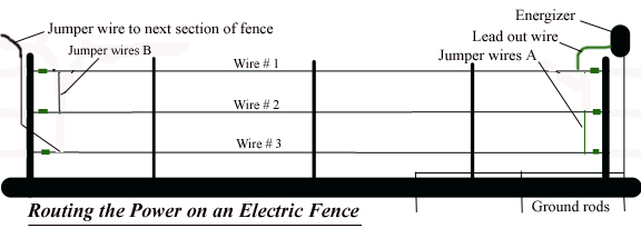 Acres Vs. Miles & Routing Power On An Electric Fence
